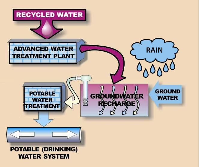 indirect potable reuse pic