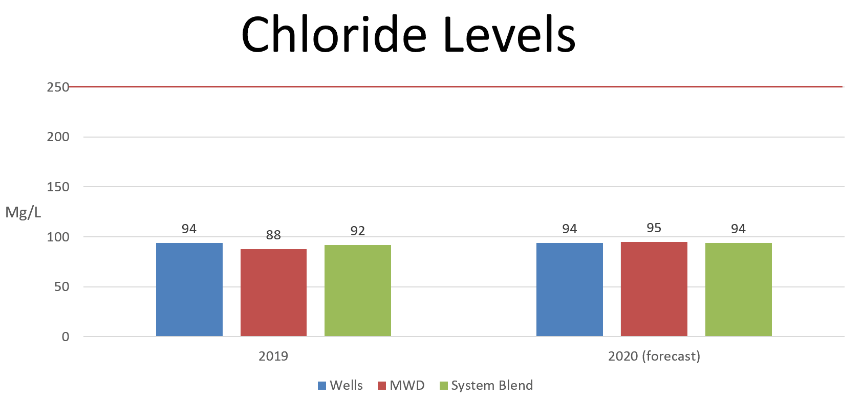 Rancho Water's Chloride level chart